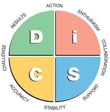 disc leadership assessment