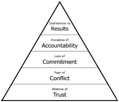 five dysfunctions of a team assessment