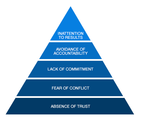 five dysfunctions of a team training