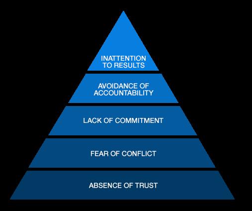 5 behaviors of a cohesive team assessment